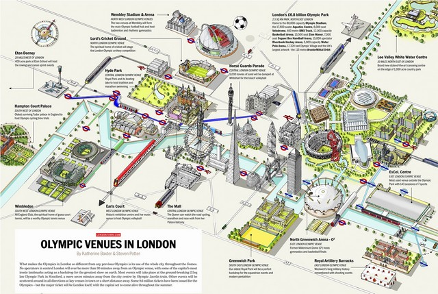 Olympic Venues in London
