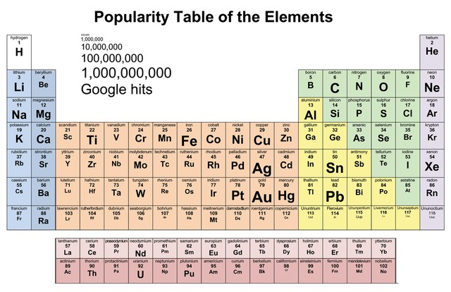 Popularity Table of the Elements