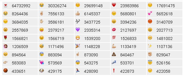 Emoji Tracker screenshot