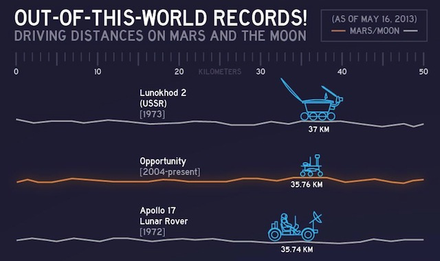 Out of this world records